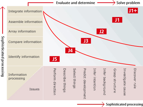 The greater the complexity of information processing, the higher the score.
